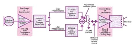 digital hearing aid circuit diagram how hearing aids work advanced hearing technologies