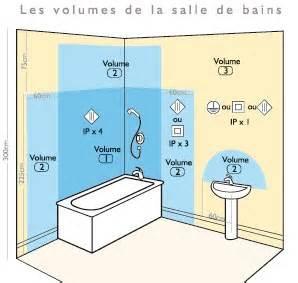 quels luminaires choisir pour sa salle de bain