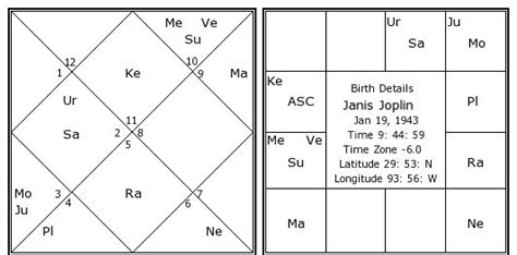 janis joplin birth chart janis joplin kundli horoscope  date  birth singer