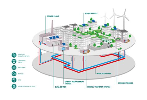 water network design guidelines kahramaa cooling and heating networks for the low carbon city