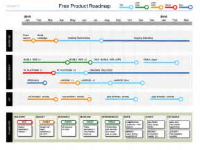 Product Roadmap Powerpoint Template by Simple Powerpoint Product Roadmap Template