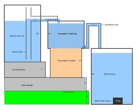 aquaponics business plan templates free aquaponics plans aquaponics plans and systems are employed as business