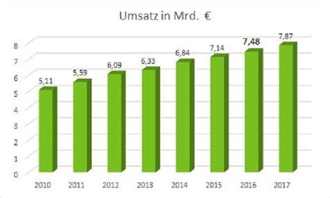 Garten Und Landschaftsbau Umsatz by Auch 2017 Weiteres Umsatzwachstum Im Garten Und