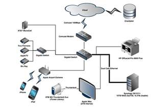 home entertainment network design home storage topology 2013