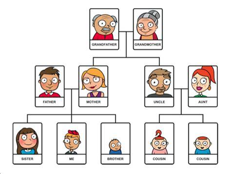 silla family tree i love my family materi bahasa inggris sd kelas 5