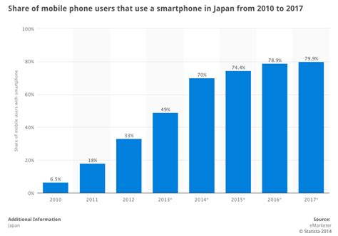 japanese mobile japanese web design trends in japanese mobile device