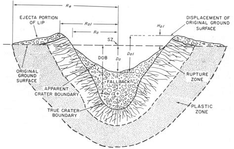 Nuclear Cross Section by Sedan Crater Ix23