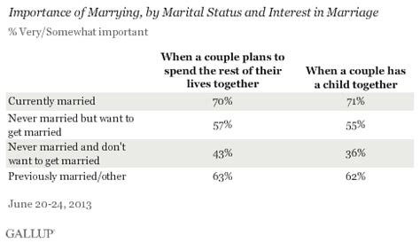 what percentage of married couples swing percentage of us adults online
