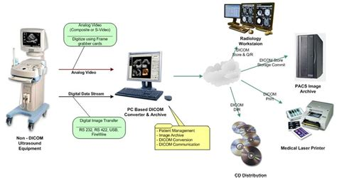 dicom workflow healthinformatics digital imaging and communications