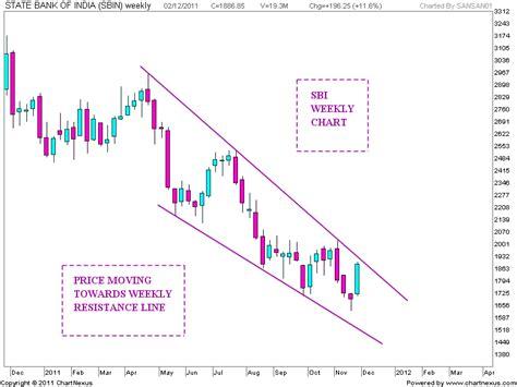 candlestick pattern of sbi stock market chart analysis sbi chart analysis
