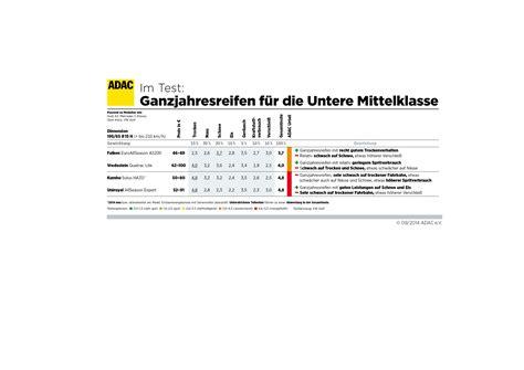 Auto Service Vergleich by Adac Test Ganzjahres Reifen Eine Zu Gro 223 E Gefahr Auto