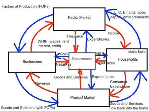 circular flow diagram econ image gallery macroeconomics circular flow diagram
