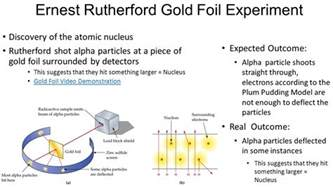 Which Hypothesis Led To The Discovery Of The Proton Rutherford Gold Foil Experiment Year
