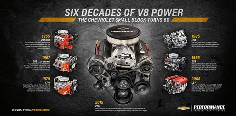 small block chevy crate motor chevrolet reveals zz6 small block crate engine with 405 hp