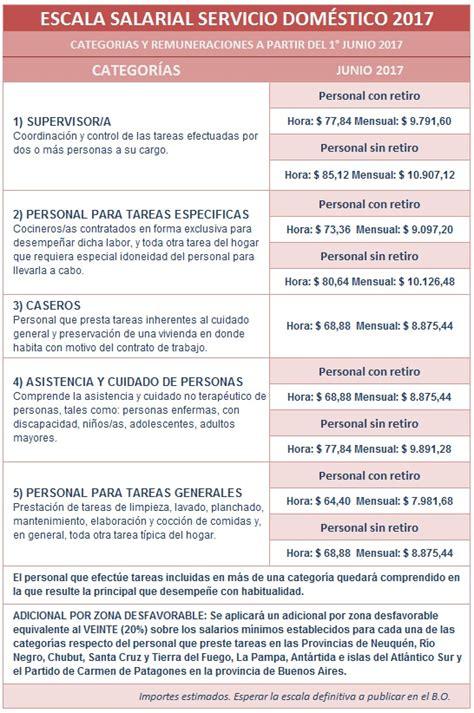 servicio domstico nueva escala salarial 2016 2017 escala salarial servicio dom 233 stico 2017 el personal