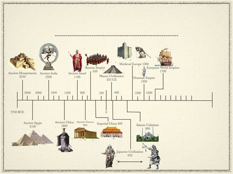 ancient egypt map and timeline timeline of early civilizations ancient civilizations