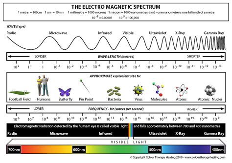 electromagnetic spectrum colors the electromagnetic spectrum colour therapy healing