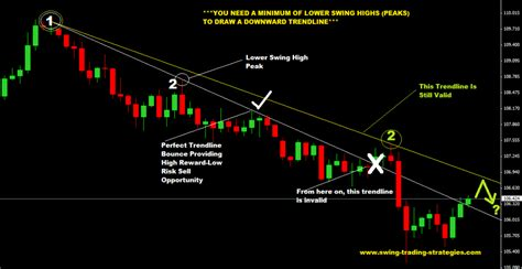 Swing Trading Strategies by How To Draw Trendlines In 3 Easy Steps