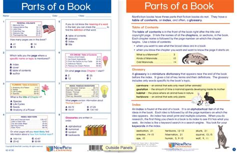 sections of a book parts of a book visual learning guide laminated 4 panel