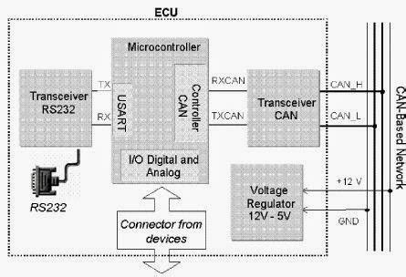 basics of automotive electronics controller area network