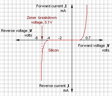diode characteristics graph matrix electronic circuits and components diodes zener diodes