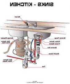Kitchen Sink Drain Assembly Diagram Comments 0 Email This Tags Kitchen Sink Drain Assembly Diagram Install Bathroom Sink How To