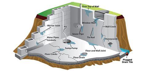 humedad en paredes interiores solucion humedades por filtracion en paredes y muros filtraciones