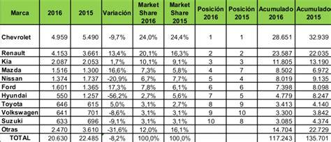 tarifa impuesto vehiculo en colombia para 2016 impuesto carros colombia 2016 newhairstylesformen2014 com