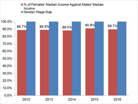 gender wage gap 2014 labour and the economy median gross monthly income
