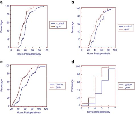 first bowel movement after c section influence of gum chewing on postoperative bowel activity