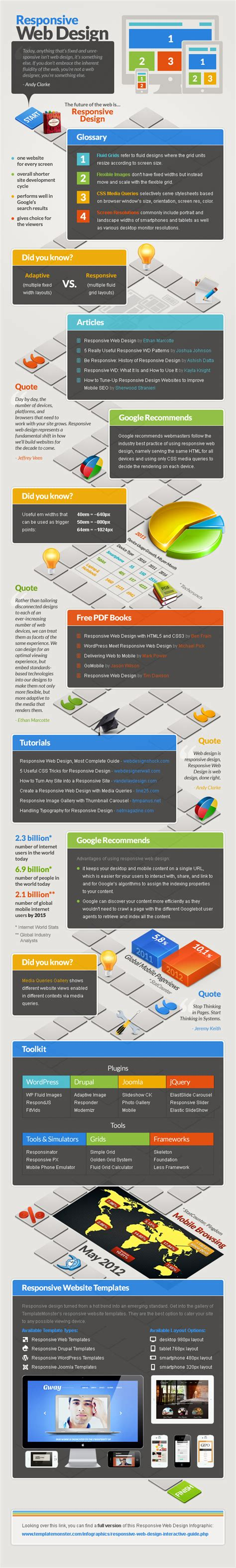 responsive layout guide best infographics on web design and development