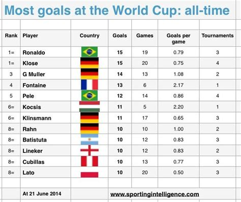 World Cup Top Scorers Nick Harris On Quot World Cup All Time Top Scorers