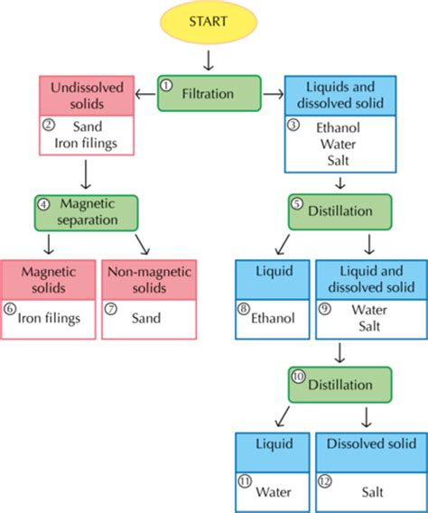 flowchart for separation of a mixture flowchart for separation of a mixture best free home