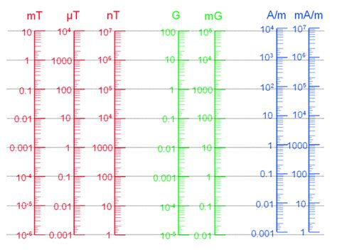 Tesla Unit Of Measurement Tesla Unit Of Measure Tesla Image
