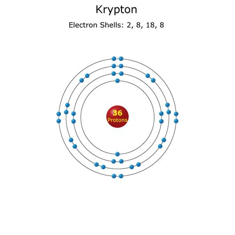 Krypton Protons by Krypton Atom Science Notes And Projects