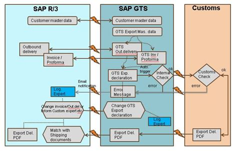sap gts tutorial pdf non commercial shipment sap blogs