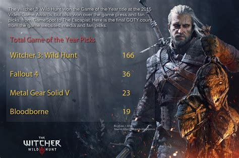 the witcher 3 hunt of the year edition unofficial walk through a s k hacks cheats all collectibles all mission walkthrough step by step ultimate premium strategies volume 8 books the witcher 3 of the year nods now at 160
