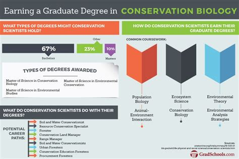 Phd In Biology Getting An Mba personal statement conservation biology