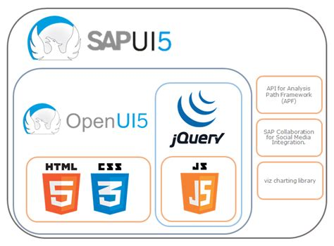 sapui5 sap ui layout verticallayout html5 openui5 sapui5 and sapfiori how are they