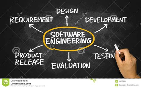 design concepts in software engineering software engineering concept flowchart stock photo image