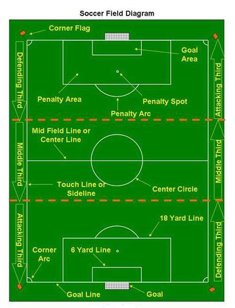 soccer diagram football play diagrams templates football sheet