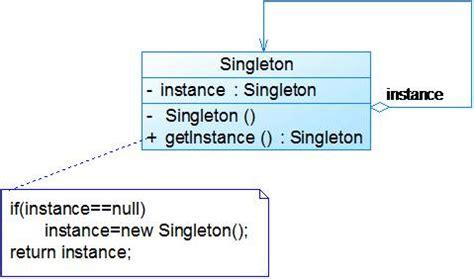singleton design pattern java javatpoint java笔记 设计模式学习笔记 单例模式