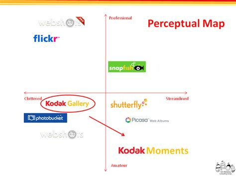 perceptual map perceptual map techcrunch