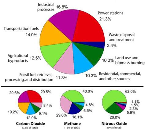 Green House Gasses by Greenhouse Gases