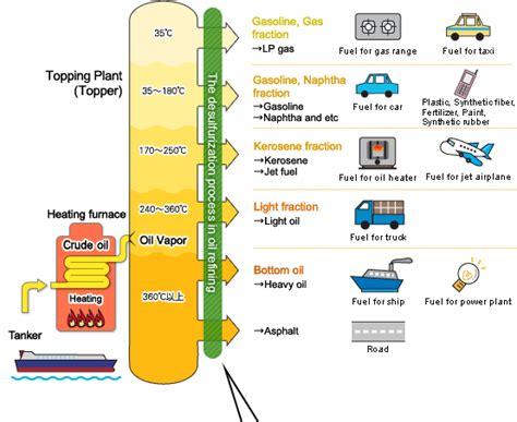 Plastik Refing naptha derived plastic plasticisrubbish