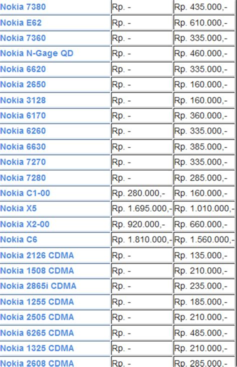Hp Nokia Bekas Dibawah 1 Juta harga hp nokia baru hairstyle gallery