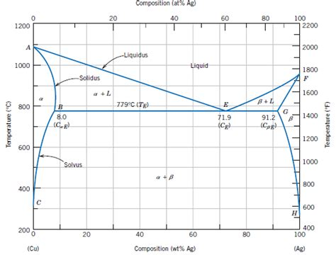 ag cu phase diagram solved eutectic system consider the binary phase diagram