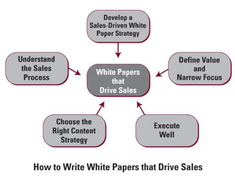 how to write a white paper for business hoffman marketing communications white paper writing