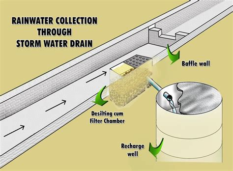slope meaning in bengali can storm water drains help in recharging groundwater the