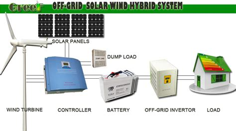 5kw wind solar hybrid power generator home wind solar